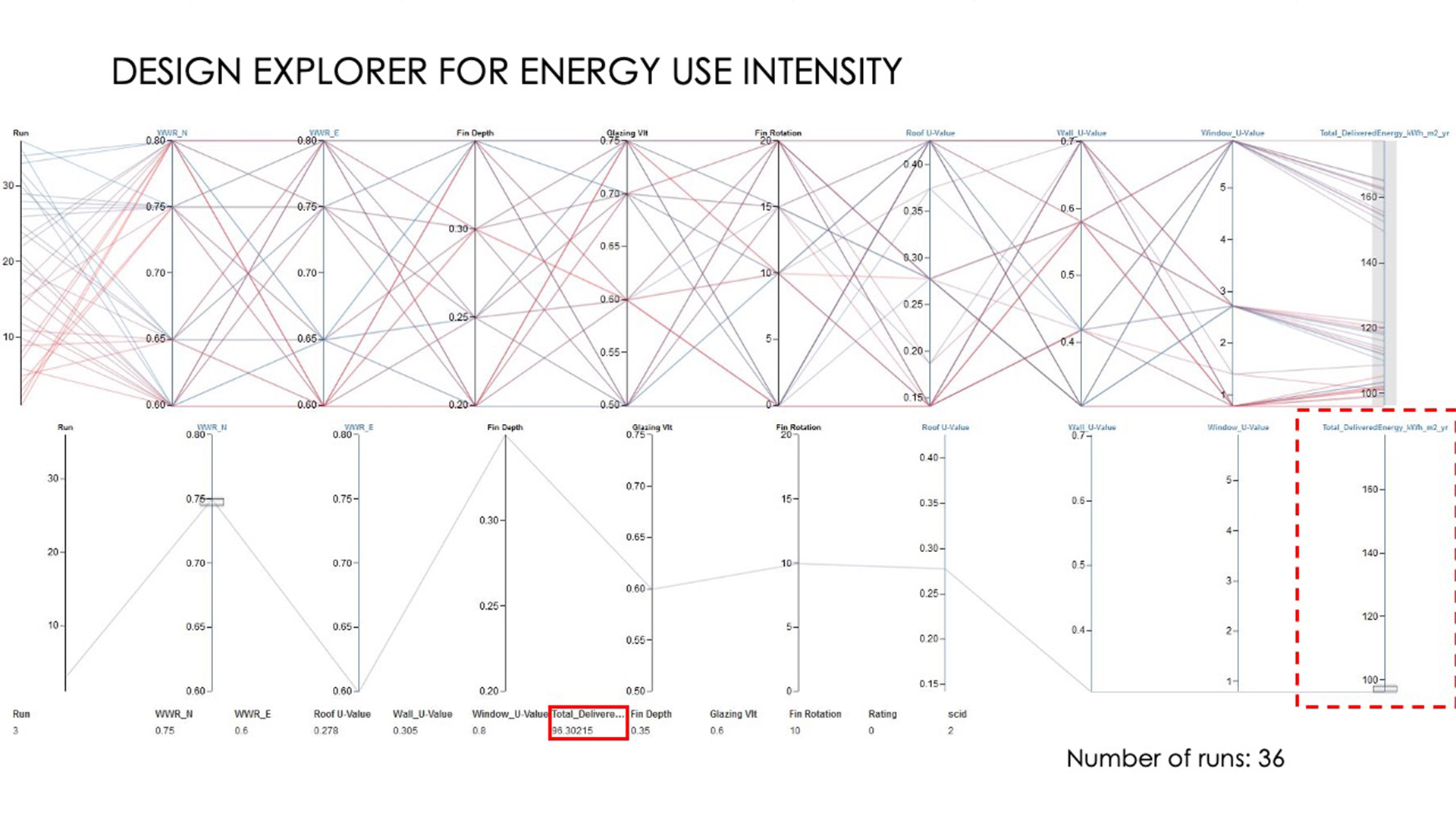 Example fall 2020 course output of a graphic showing energy use intensity.